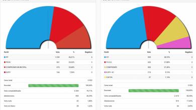Photo of Valoració d'EUPV Biar de les passades eleccions locals i europees